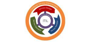 ITIL ciclo de vida del servicio