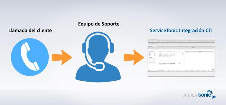 Integración con sistemas de telefonía / Integración CTI